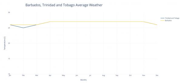 Weather in Barbados, Trinidad and Tobago